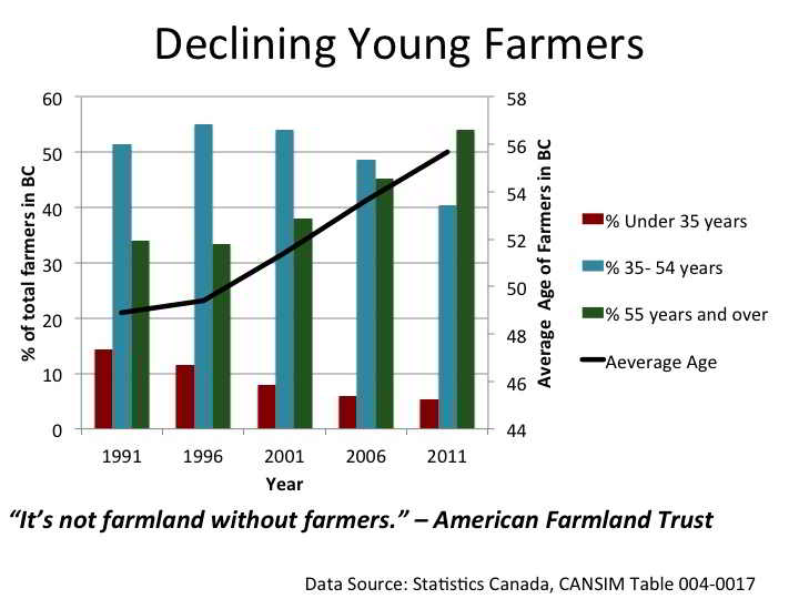 Declining Young Farmers