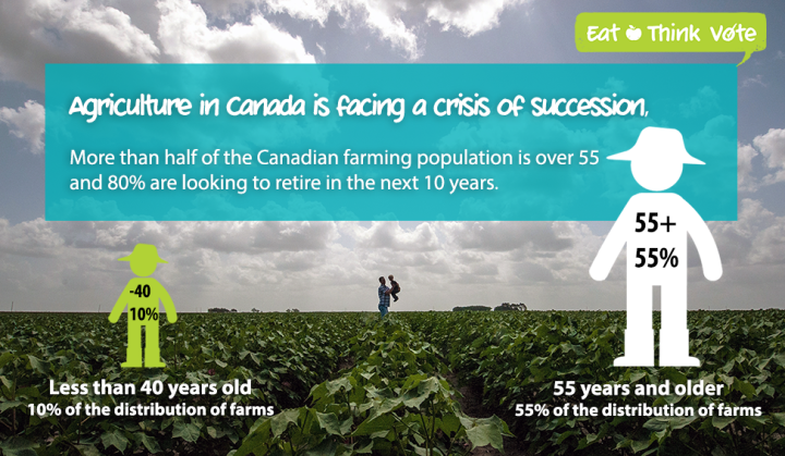 Food Secure Canada Young Agrarians Eat Think Vote Social