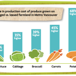 Vancity Report on Farm Land Prices in Metro Vancouver