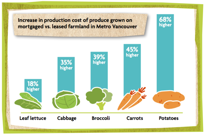 Vancity Farm Land Price Increase