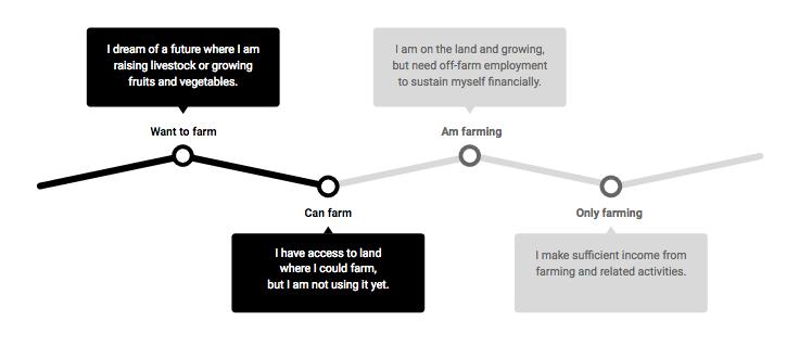 Aspiring-farmer-to-new-farmer