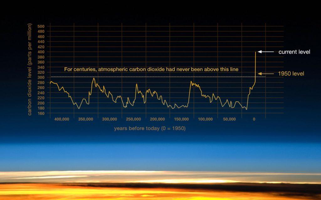 Regeneration Canada - CO2 rise