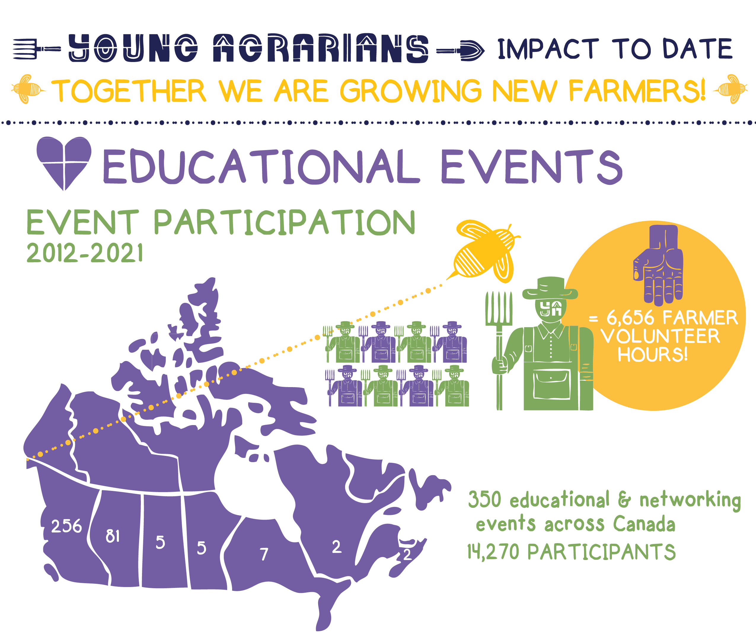 Young Agrarians Events